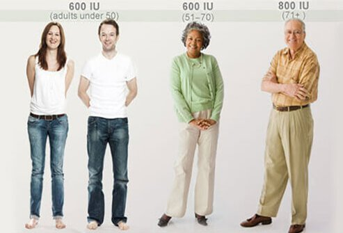 A collage of happy people with recommended dietary allowances for vitamin D.