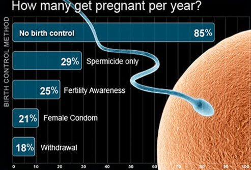 A chart of the least effective birth control methods.
