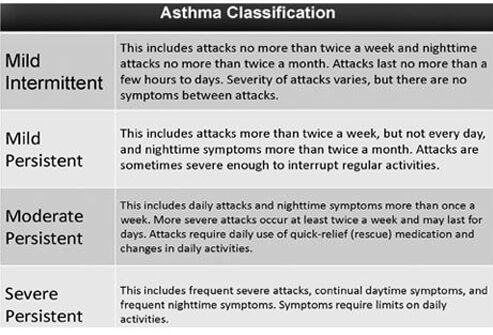 Asthma Classification Chart.