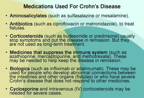 Medication choices for Crohn's Disease.