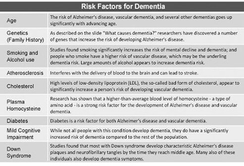 Chart describing the risk factors for dementia.