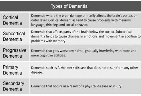 10 Types of Dementia