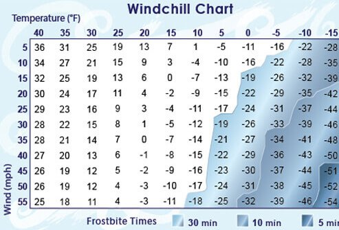 A chart with windchill values from National Weather Service.