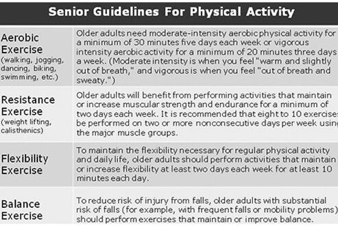 Senior Guidelines for Physical Activity Chart