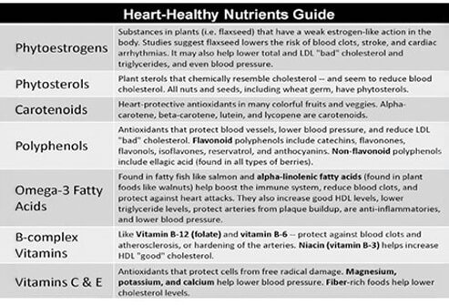 Heart Healthy Diet 25 Foods To Protect Your